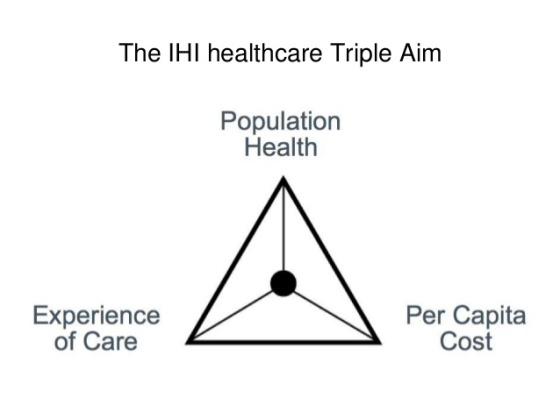IHI Triple aim