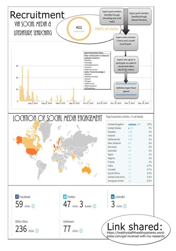 Multimedia Appendix 1 - Social media engagement and recruitment summary.