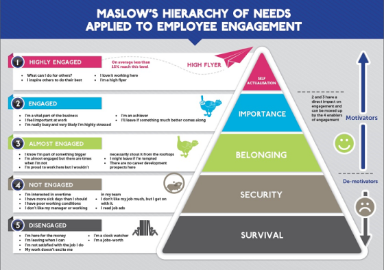 Hierarchy of needs - employee engagement