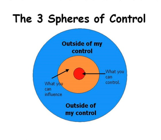 Spheres of control
