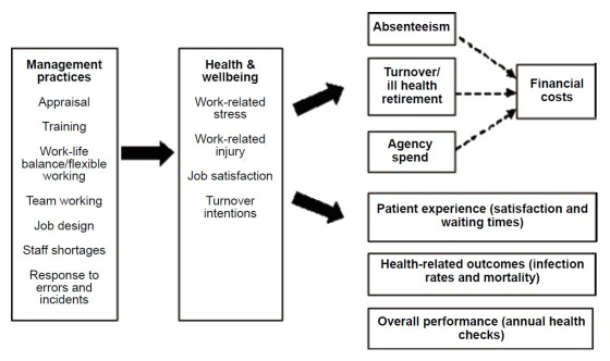 wellbeing-of-nhs-staff-a-benefit-evaluation-model