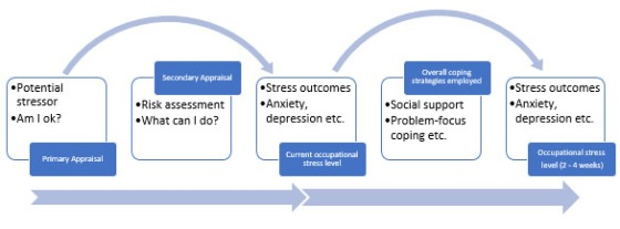 The Revised Transactional Model of Occupational Stress and Coping