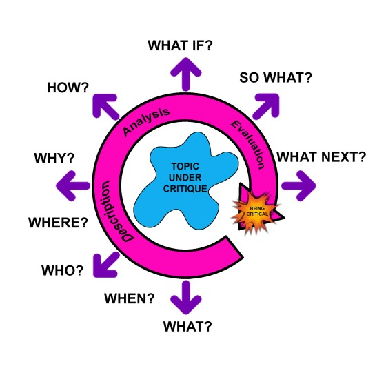 Critical analysis cycle