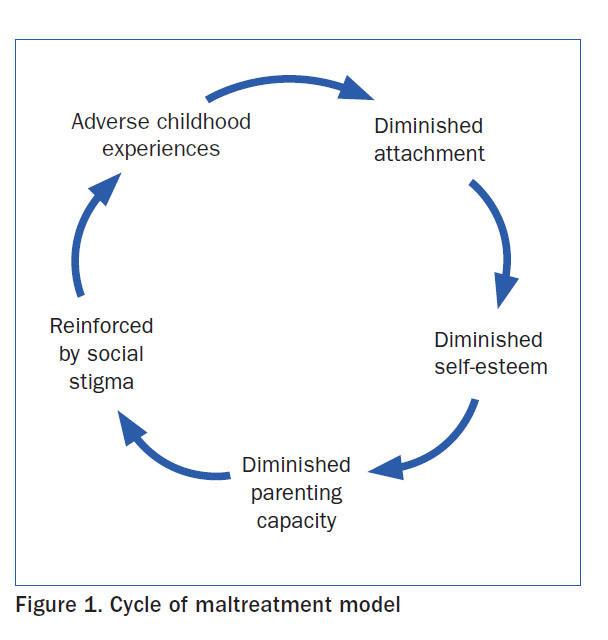 Cycle of Maltreatment model